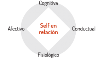 Diagrama Self en relación en NOUS